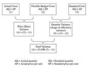 variance analysis template control panel lite digital
