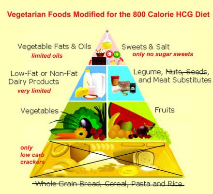 weight loss for vegetarians on hcg diet