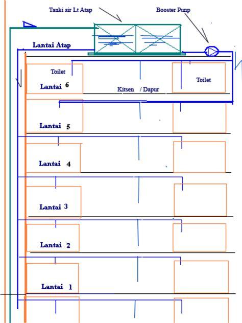piping layout adalah kapling bisnis para pekerja cara pemasangan teknik