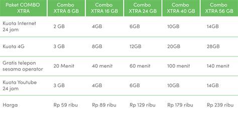 trik internet gratis indosat terbaru akses whatsapp path bbm work paket internet murah pilih telkomsel indosat atau xl