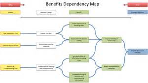 benefits map template benefits dependency map it s a delivery thing
