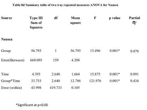 two way anova summary table images