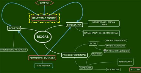 Tabung 8 X 20 No Garansi kimintekhijau biogas sebagai sumber energi baru terbarukan