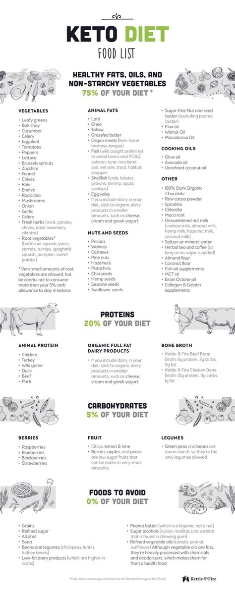 vegan ketogenic diet the best kept secret for amazing health easy lossã includes 50 vegan and ketogenic recipes books the ultimate keto diet beginner s guide grocery list