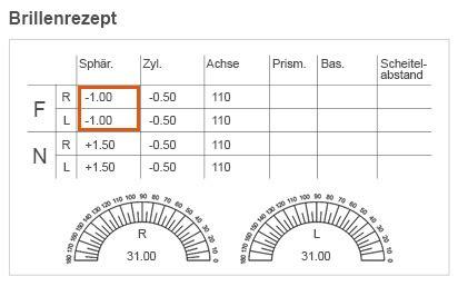 weitsichtigkeit dioptrien tabelle der brillenpass alle informationen a wie achse bis z