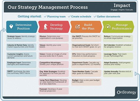 The Strategy Management Process And Helpful Hints Work Pinterest Helpful Hints Management Strategic Planning Process Template