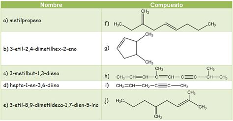 3 1 hidrocarburos 3 formulaci 243 n y nomenclatura en - Ejercicios De Cadenas Carbonadas Pdf