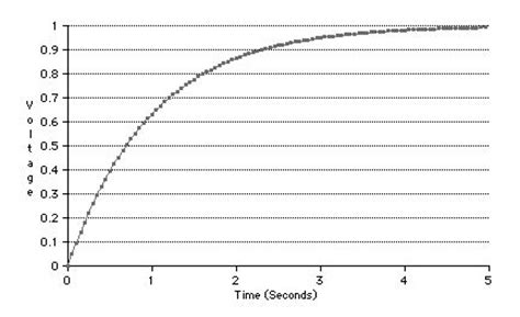 graph of charge on a capacitor file capacitor charge graph jpg wikimedia commons