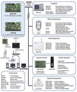 paradox wired and wireless alarm systems