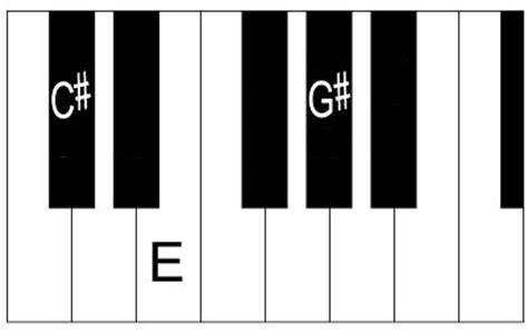 Outstanding C Sharp Chord Piano Illustration Basic Guitar Chords