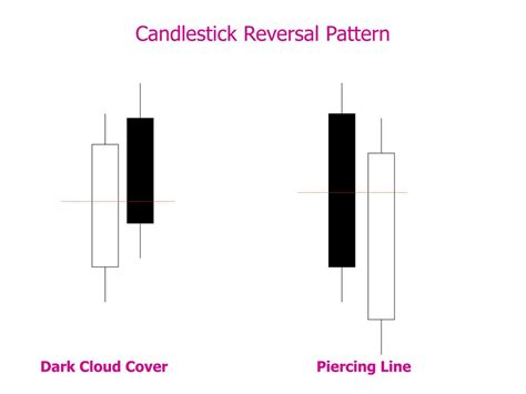 candlestick pattern recognition game ppt technical analysis powerpoint presentation id 210350