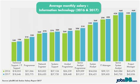 what is a comfortable salary it professionals continue to make good money in 2017