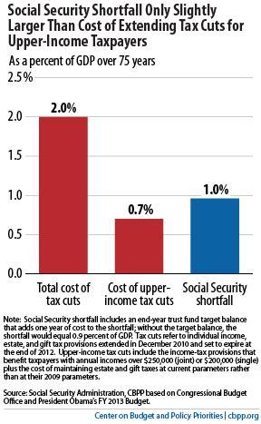 economist's view: social security