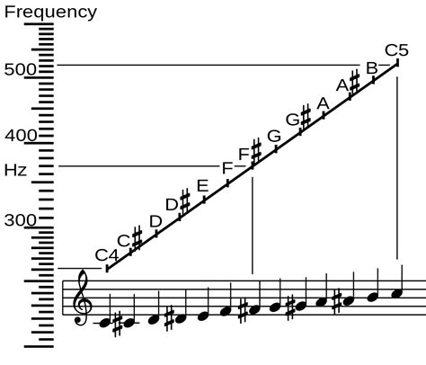 note musicali in lettere file frequency vs name svg wikimedia commons