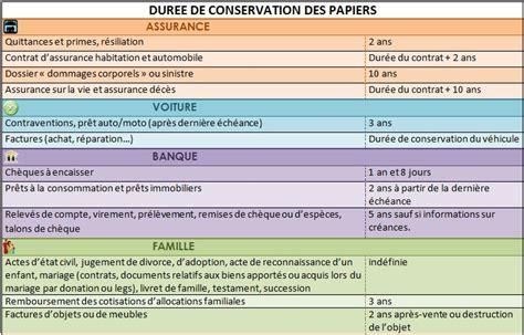 Papier Administratif Combien De Temps Les Garder by Sp 233 Cialiste De La Vie Quotidienne Conservation Des Papiers