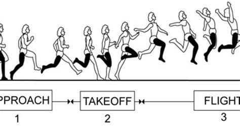 contoh makalah lompat jarak jauh penegrtian tehnik faktor yang