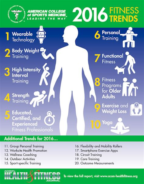 popular trends 2016 what are the top fitness trends for 2016