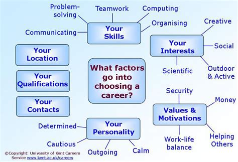 choosing a introduction to how to choose a career