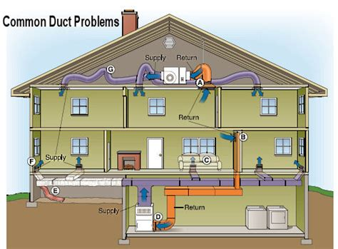 Home Design Story Not Working Ductwork The Forgotten Air Conditioning System Component