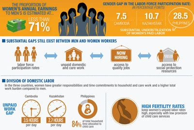 gender equality and the labor market cambodia