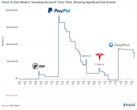 elon musk zip2 sale how did elon musk fund his businesses from paypal to
