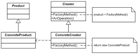 factory pattern video factory method net design pattern in c and vb