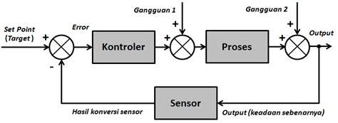 file gambar  nama diagram blok sistem kontrolpng