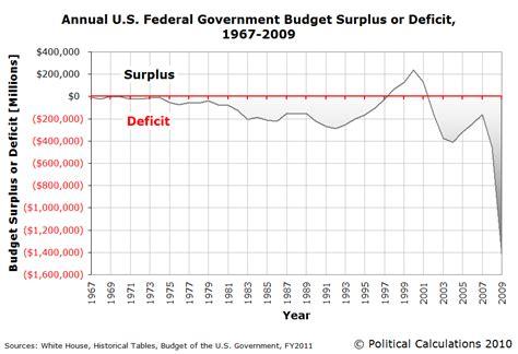 how the deficit got so political calculations the zero deficit line