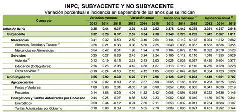 tablas de inpc mexico 2016 inpc 2015 tipo de cambio inflaci 243 n y previsiones para