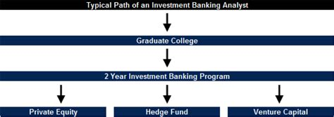 Investment Banking After Mba Salary Analysy by Investment Banking Of Walls