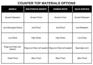 pr kitchens inc countertop material option pr