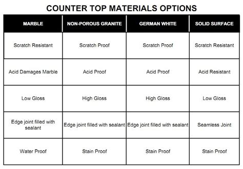 countertop material options pr kitchens inc countertop material option pr