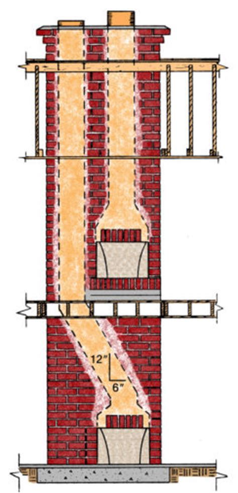 Fireplace Chimney Construction by Masonry Chimney Construction Guidelines