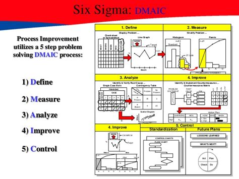 Mba Six Sigma Ppt by 4 Block Diagram Six Sigma Wiring Diagram With Description