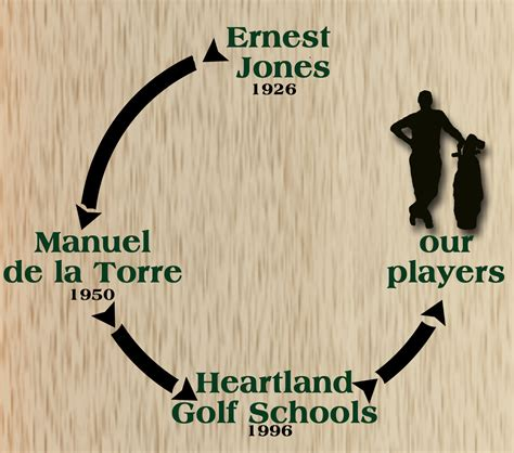 manuel de la torre golf swing beginner golf schools golf lessons for beginners st louis
