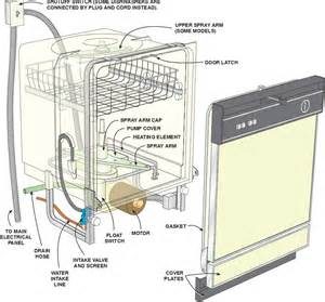 exceptional Kitchen Sink Drain Connection #9: Dishwasher-Hookup-Diagram.jpg