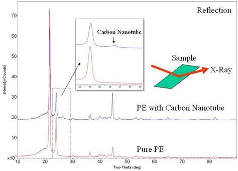 xrd pattern of polyethylene preferred orientation of carbon nanotubes in polyethylene