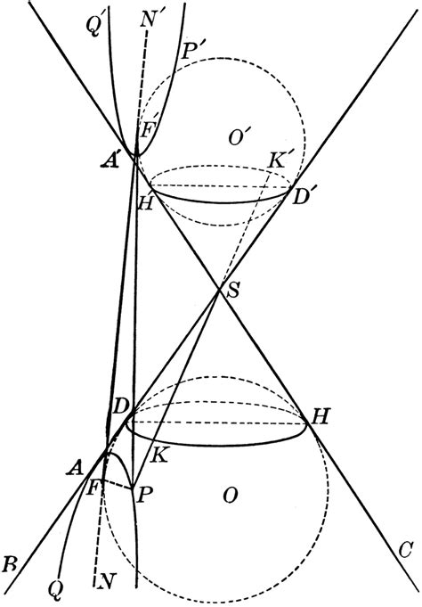 hyperbola conic section conic section showing an hyperbola clipart etc