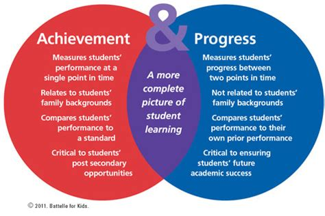how to measure the accomplishment of the student dr ir measured progress