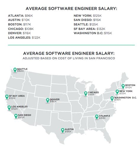 ic layout engineer average salary xconomy austin denver score high in u s list of