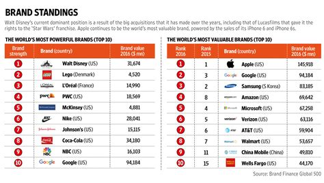 Sa S Most Valuable Brands by Disney Most Powerful Apple Most Valuable Brand Finance