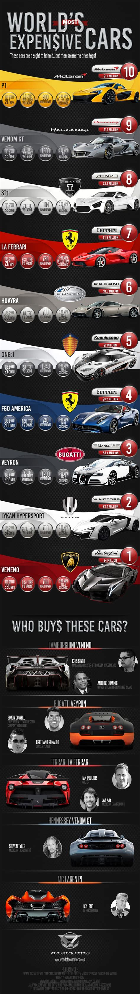 expensive cars names worlds most expensive car audi male models picture