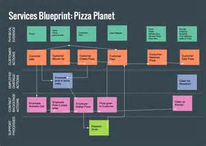 pizza delivery service blueprint rachel and company