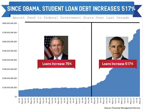 obama house loan program can student loans pay for housing 28 images ways to