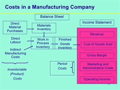pattern of cost of goods sold cost accounting