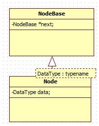 原创 c 链表如何像python list一样支持多种数据类型 流镡 博客园
