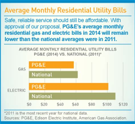 average electricity bill per month infographic average monthly residential utility bills pg e currents