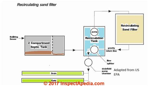 septic systems clear solutions septic design llc