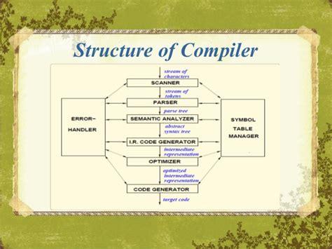 visitor pattern compiler design compiler design basics