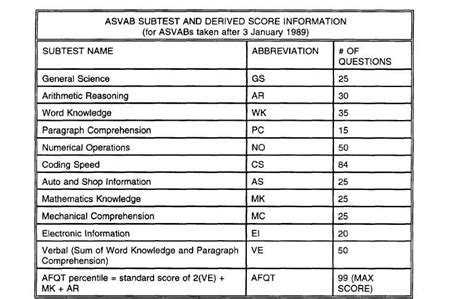 Asvab Composite Scores Navy Website Of Gamecane
